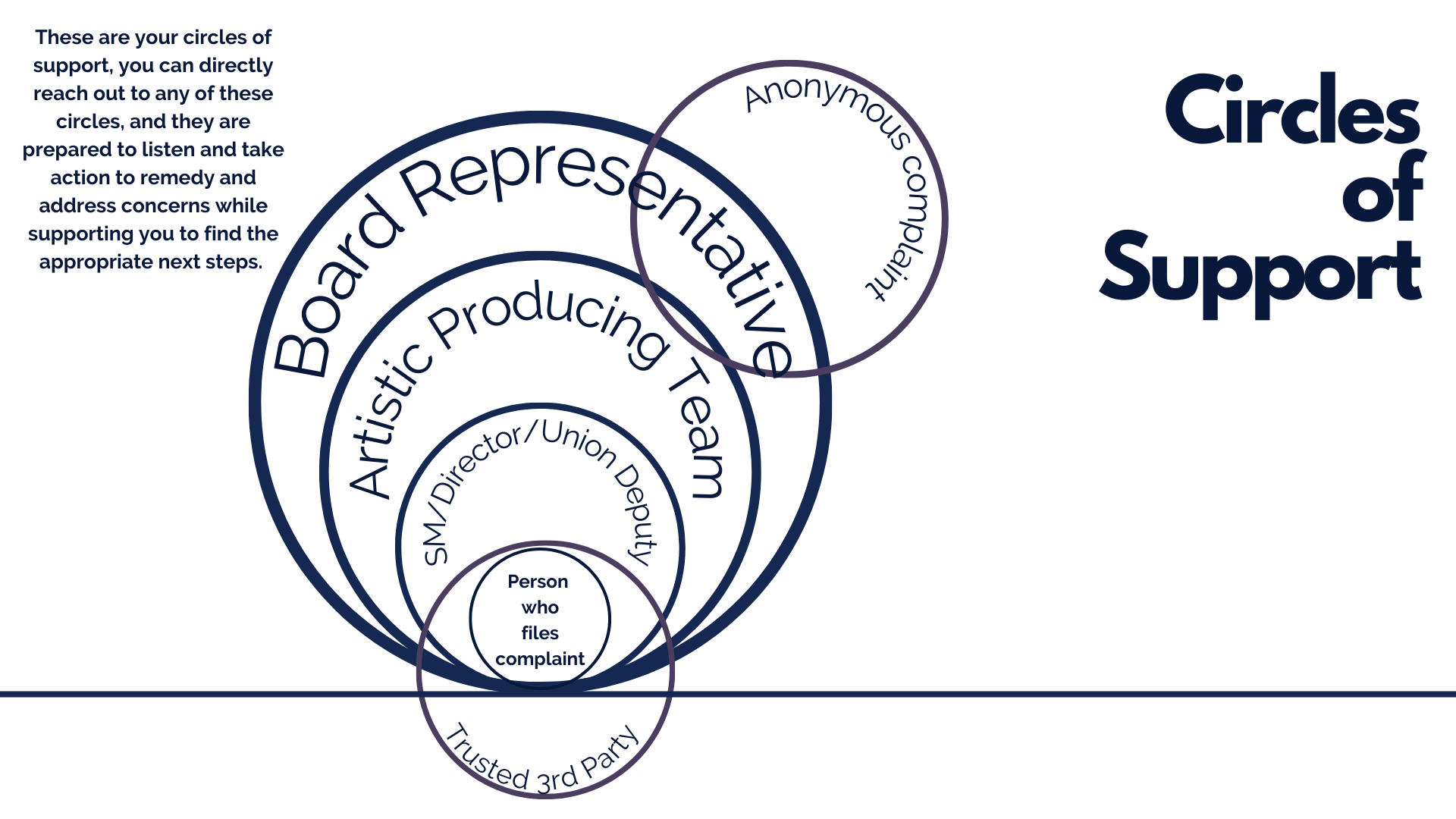 Circles representing a reporting structure, where an individual has multiple supports in terms of reporting incidents. The person who files the complaint is at the center and is surrounded by SM/Director/Union Rep., then the Artistic Producing Team, Board representative and separately is the trusted third party. These are your circles of support, you can directly reach out to any of theses circles and they are prepared to listen, and take action to remedy and address concerns, questions and support you to find appropriate next steps.